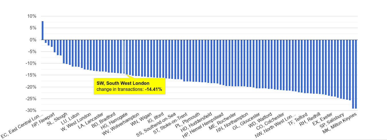 South West London sales volume change rank