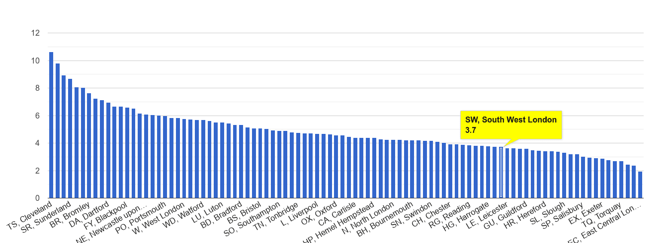 South West London shoplifting crime rate rank