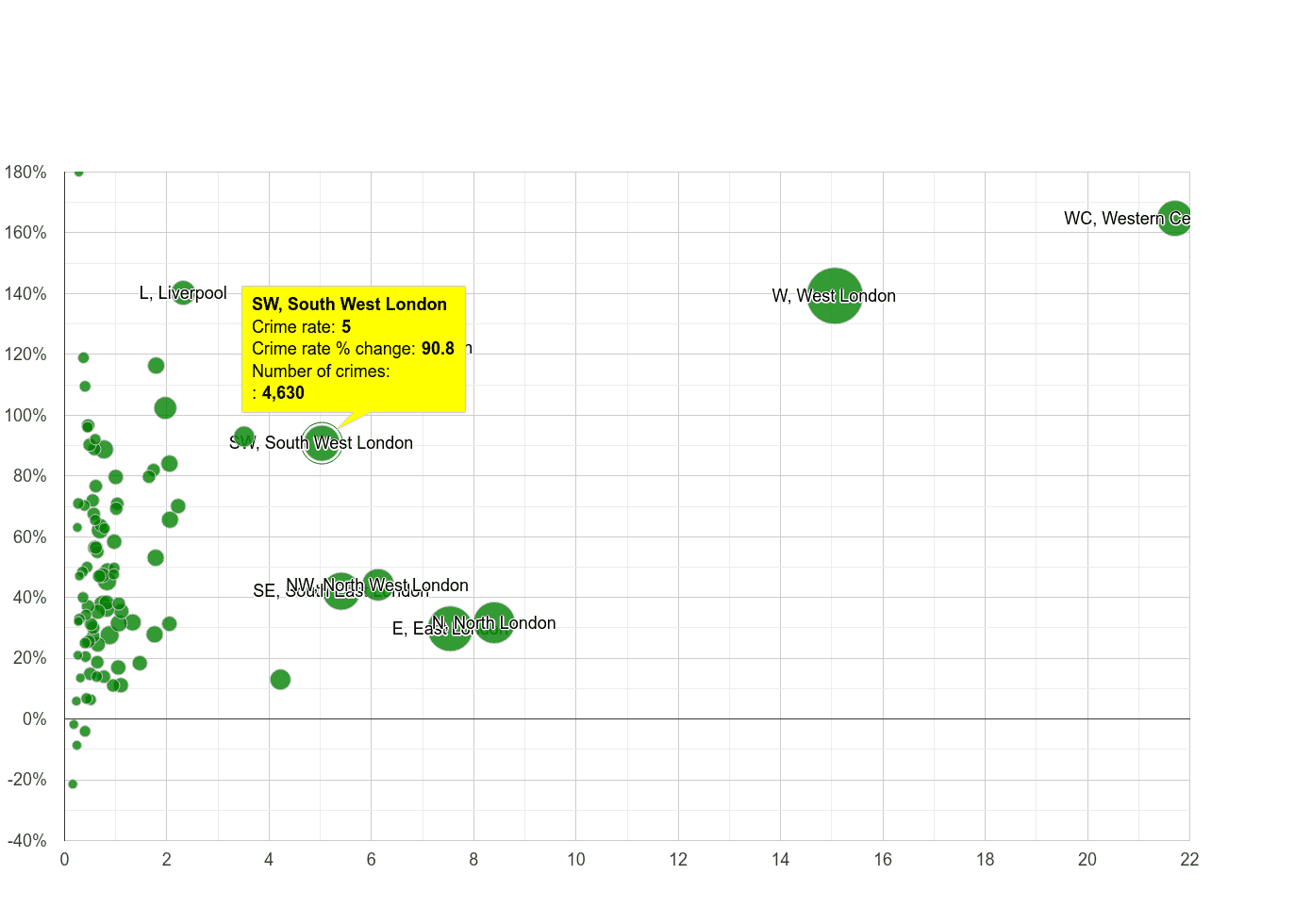 South West London theft from the person crime rate compared to other areas