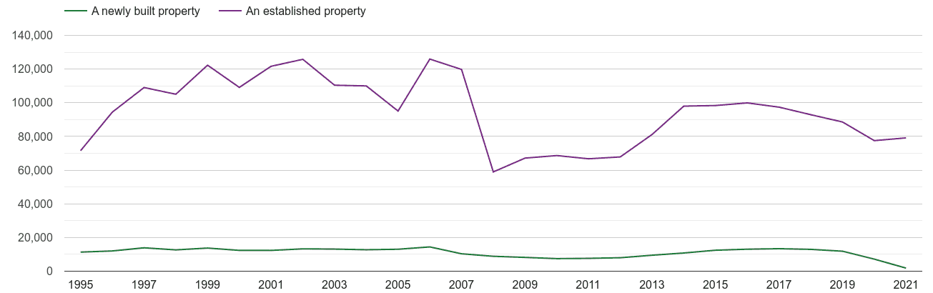 South West annual sales of new homes and older homes