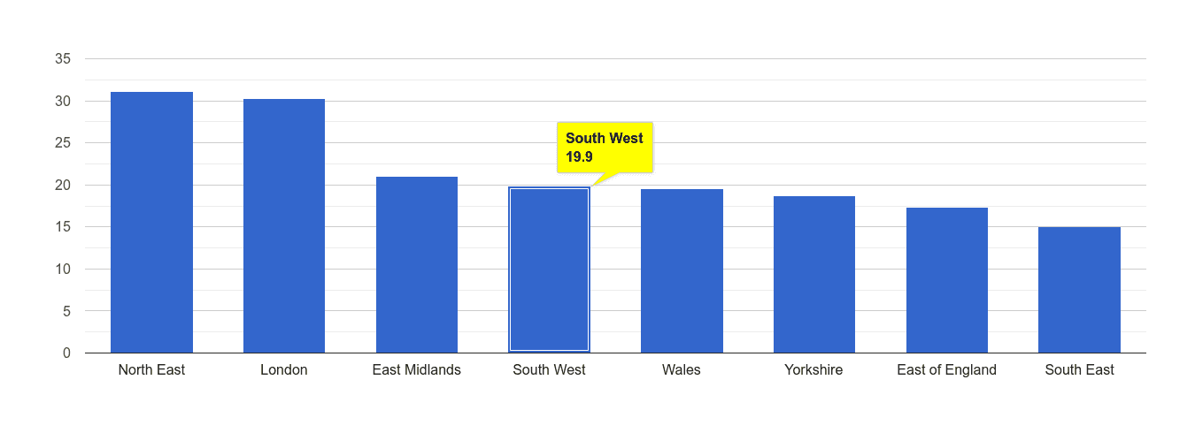 South West antisocial behaviour crime rate rank