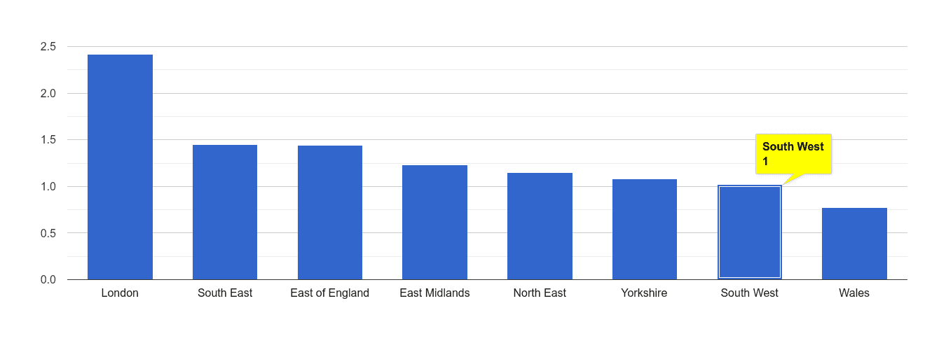 South West bicycle theft crime rate rank