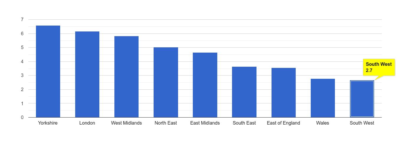 South West burglary crime rate rank