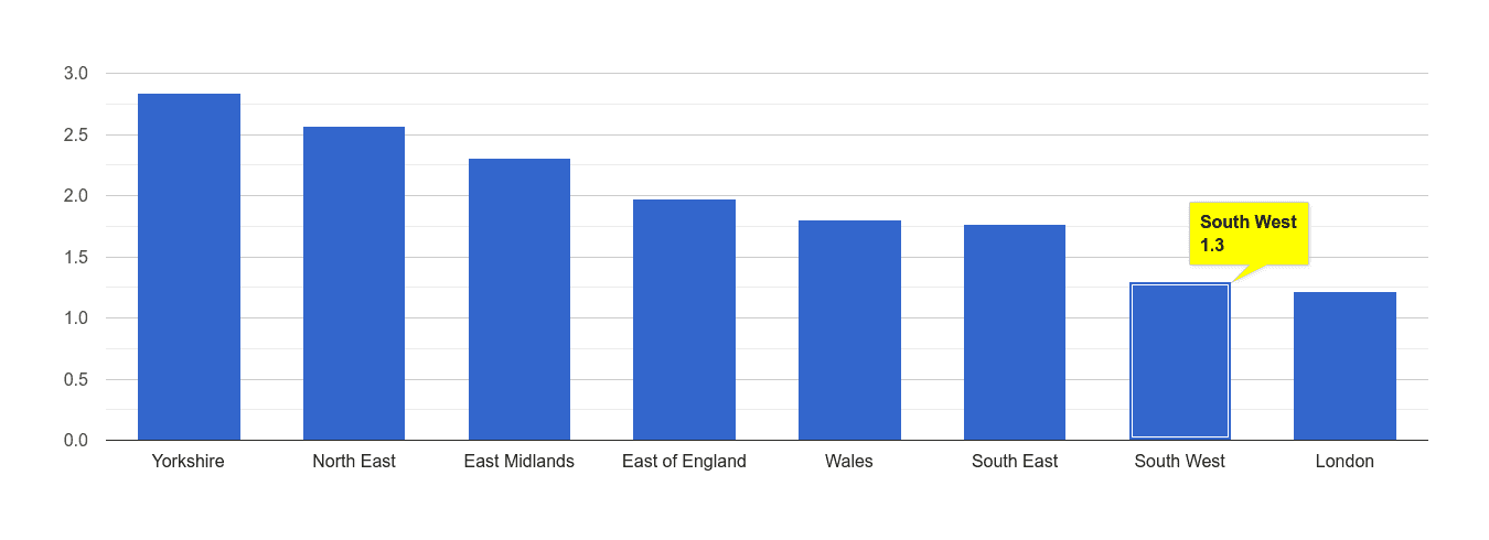 South West other crime rate rank
