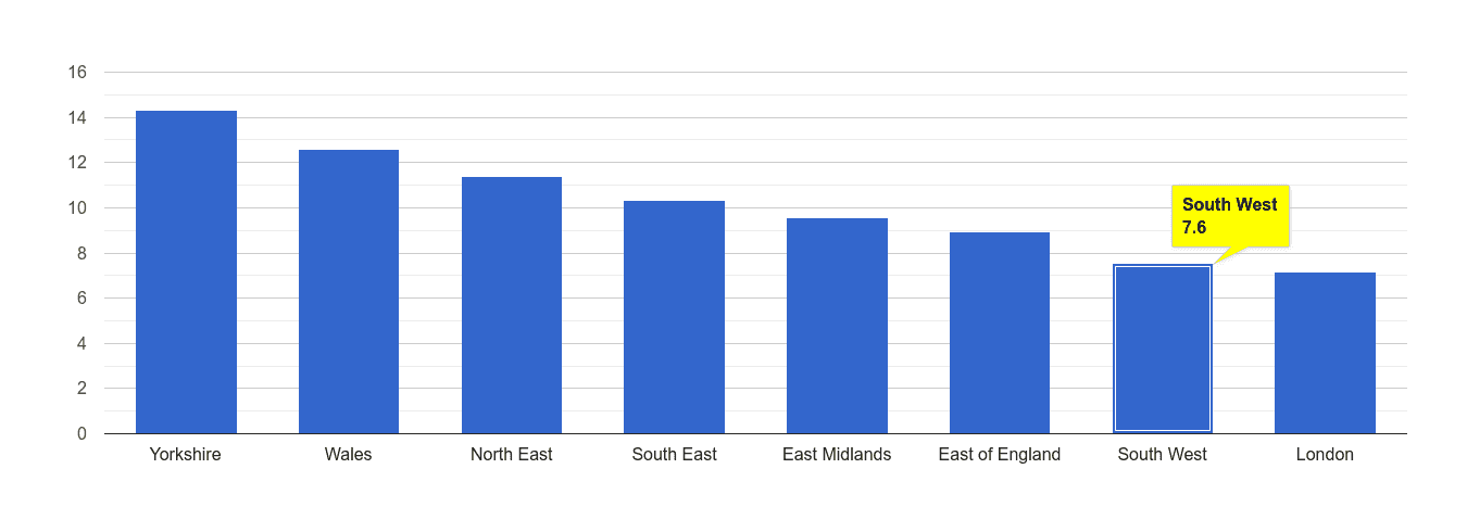 South West public order crime rate rank