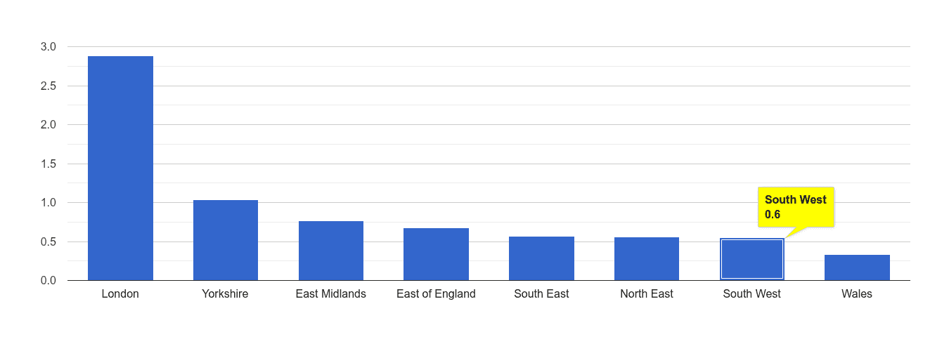 South West robbery crime rate rank