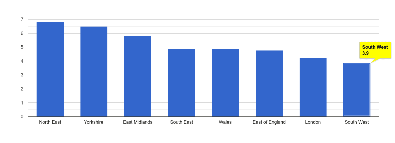South West shoplifting crime rate rank