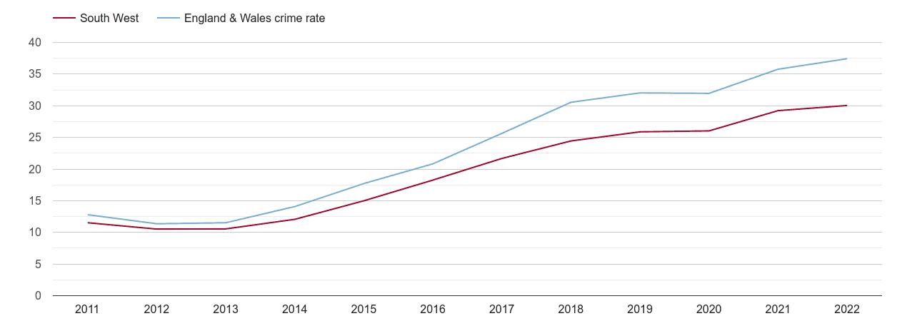 South West violent crime rate