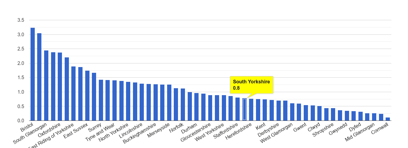 South Yorkshire bicycle theft crime rate rank