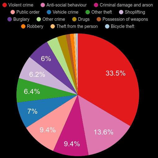 South Yorkshire crime statistics