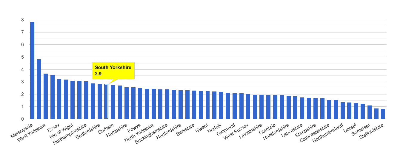 South Yorkshire drugs crime rate rank