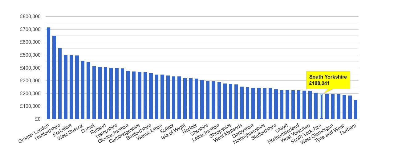 South Yorkshire house price rank