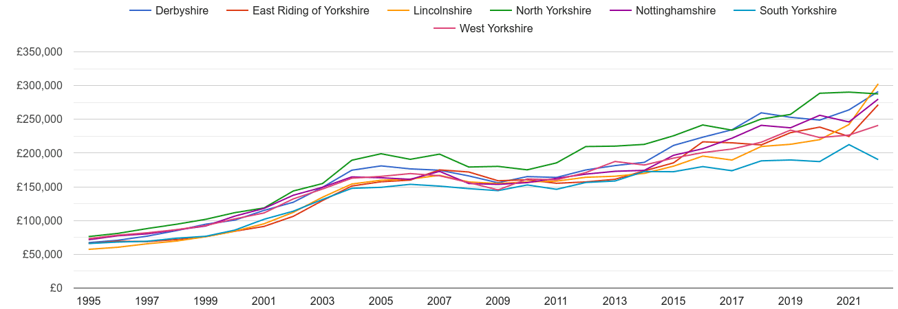 South Yorkshire new home prices and nearby counties