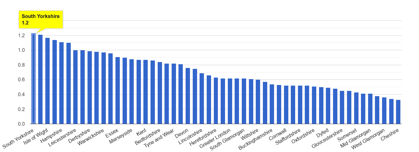 South Yorkshire possession of weapons crime rate rank