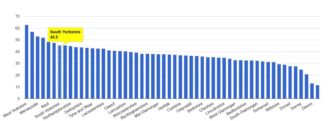 South Yorkshire violent crime rate rank