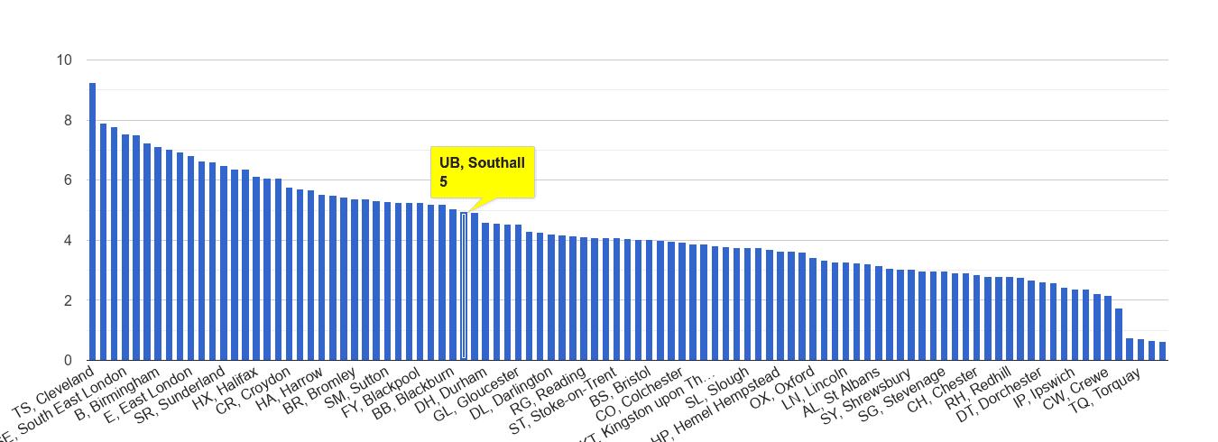 Southall burglary crime rate rank