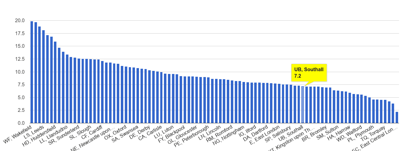 Southall public order crime rate rank