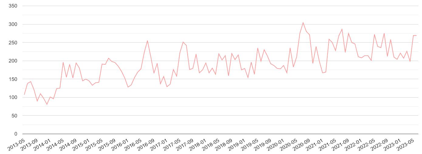 Southall public order crime volume