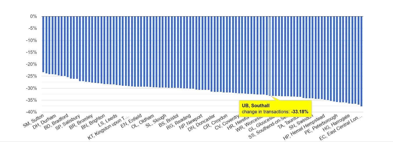 Southall sales volume change rank