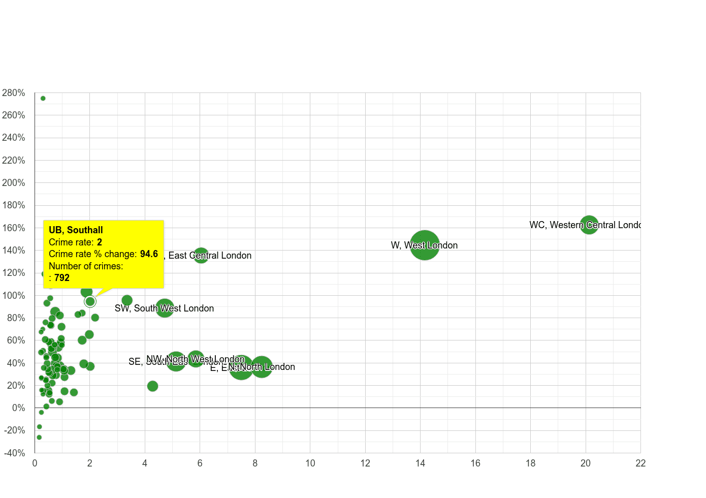 Southall theft from the person crime rate compared to other areas