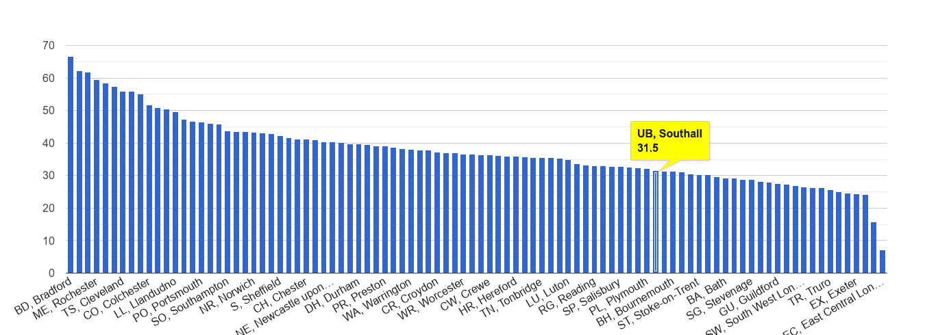 Southall violent crime rate rank