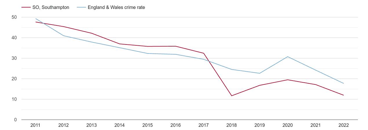 Southampton antisocial behaviour crime rate