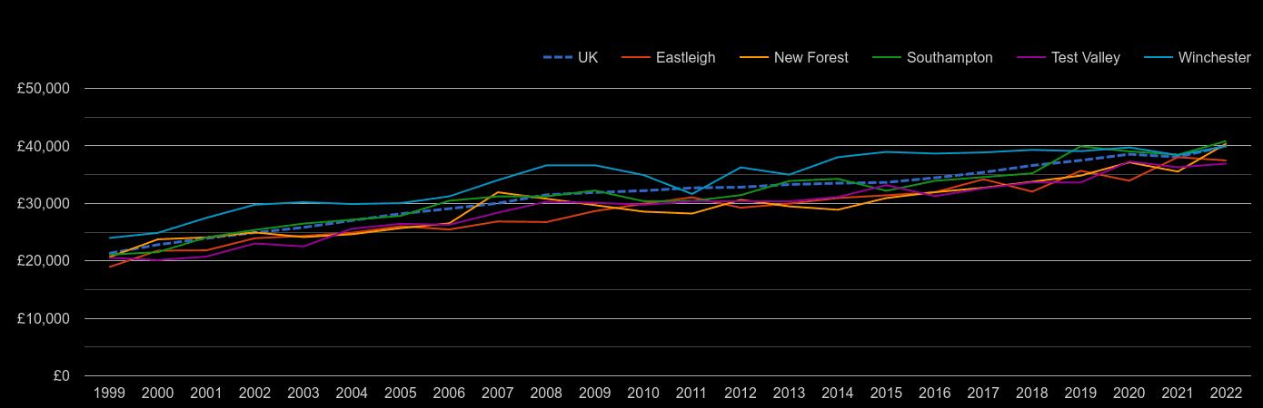 Southampton average salary by year