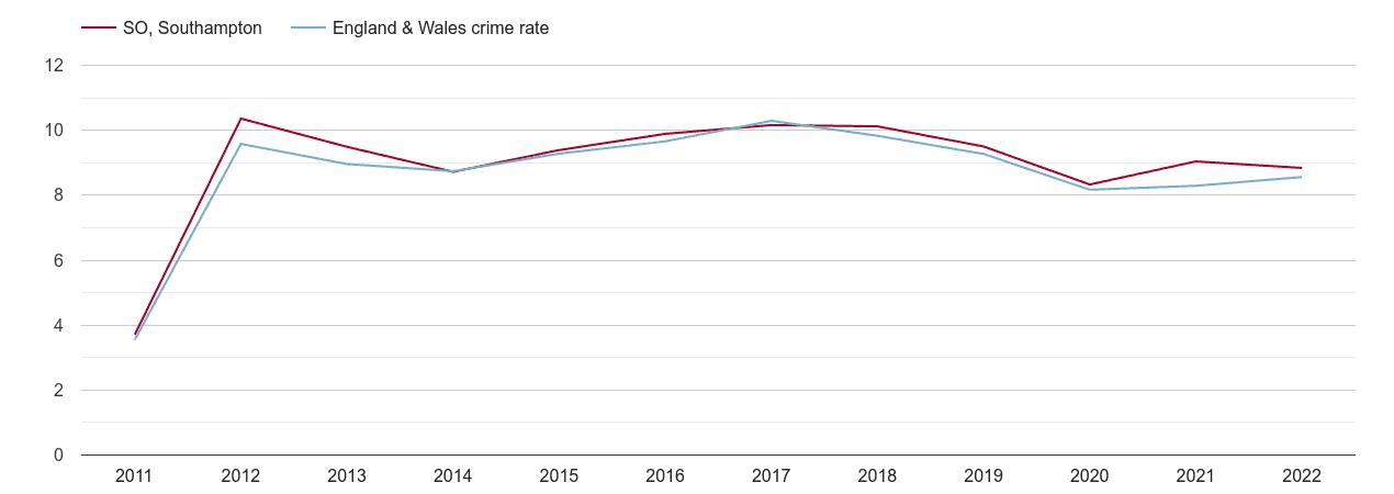 Southampton criminal damage and arson crime rate