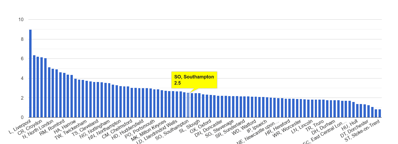 Southampton drugs crime rate rank