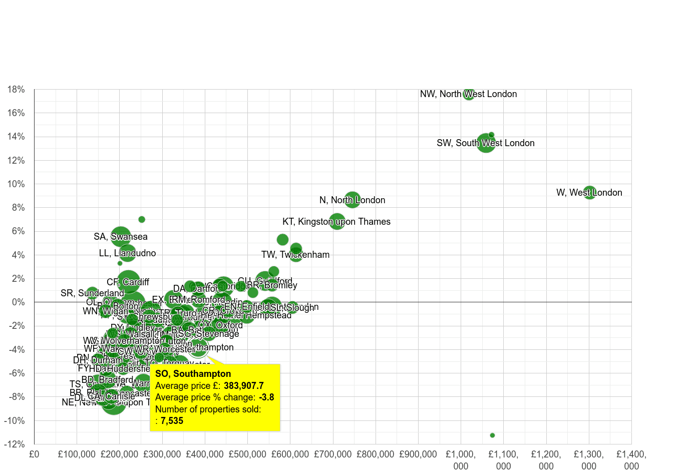 Southampton house prices compared to other areas