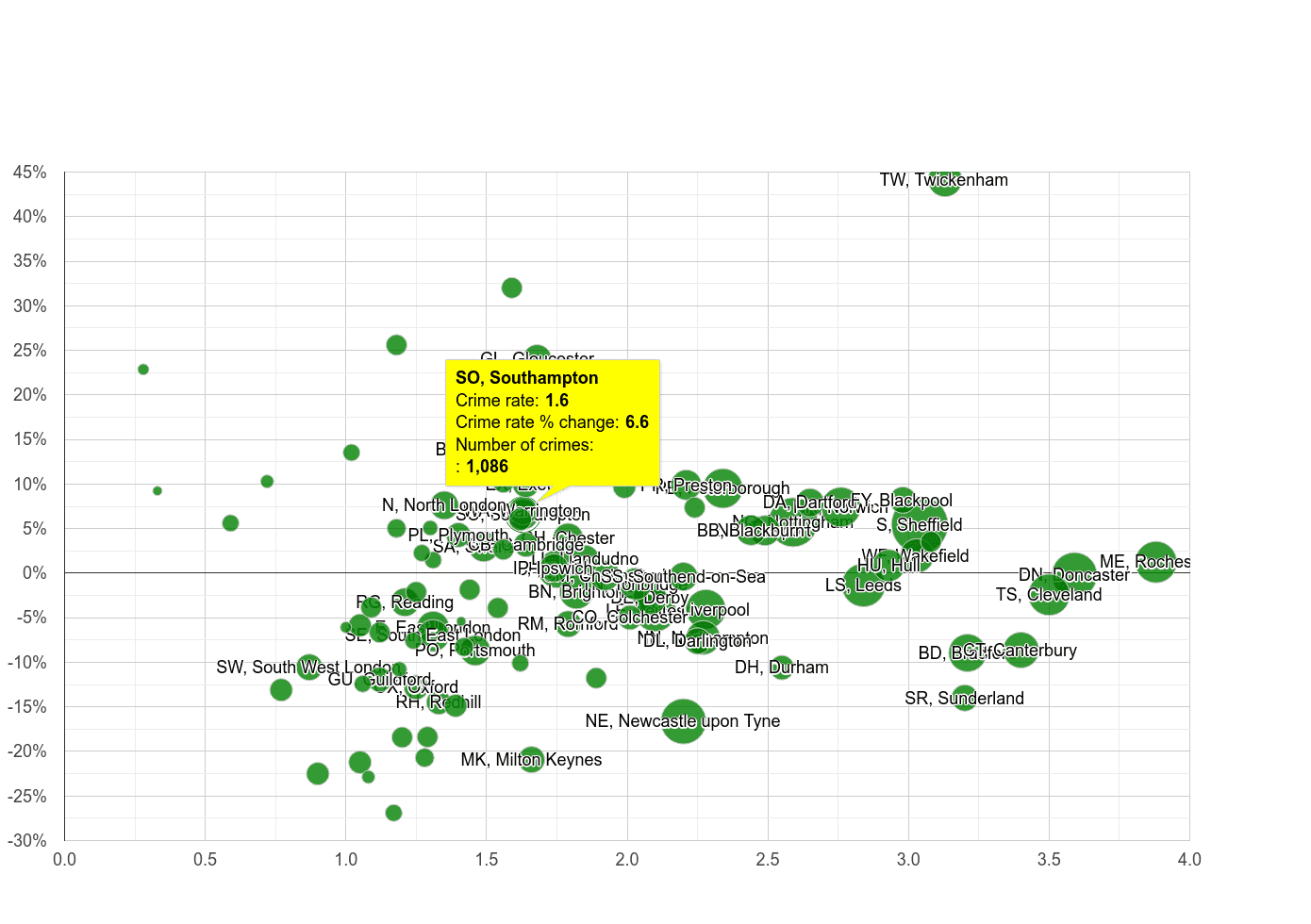 Southampton other crime rate compared to other areas