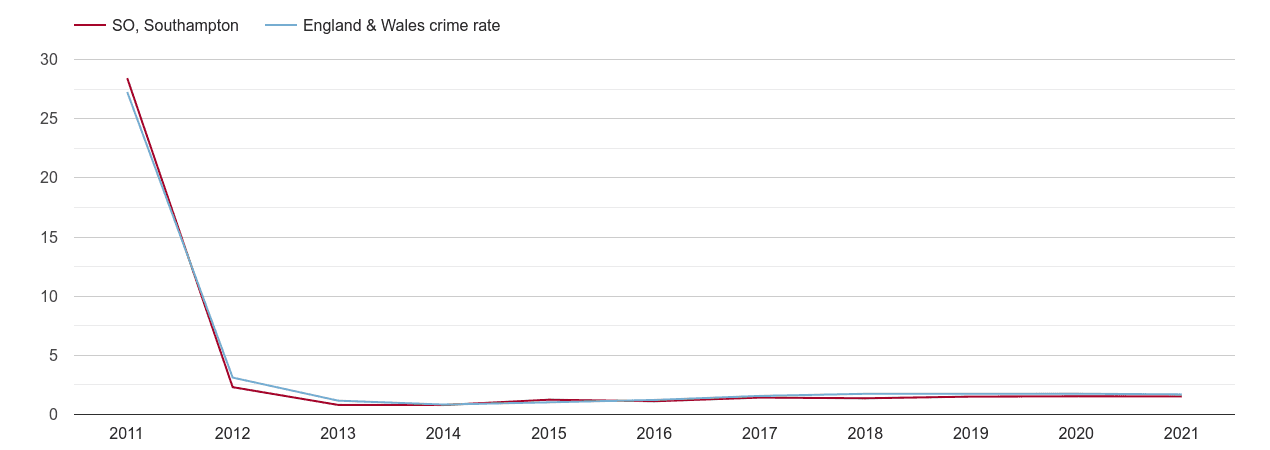 Southampton other crime rate