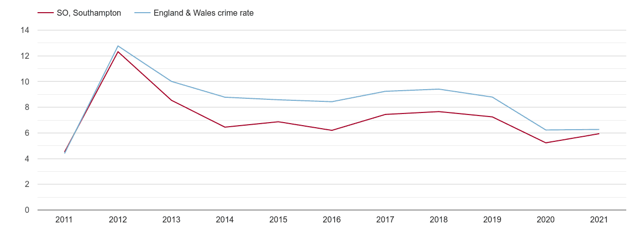 Southampton other theft crime rate