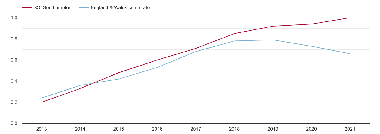 Southampton possession of weapons crime rate