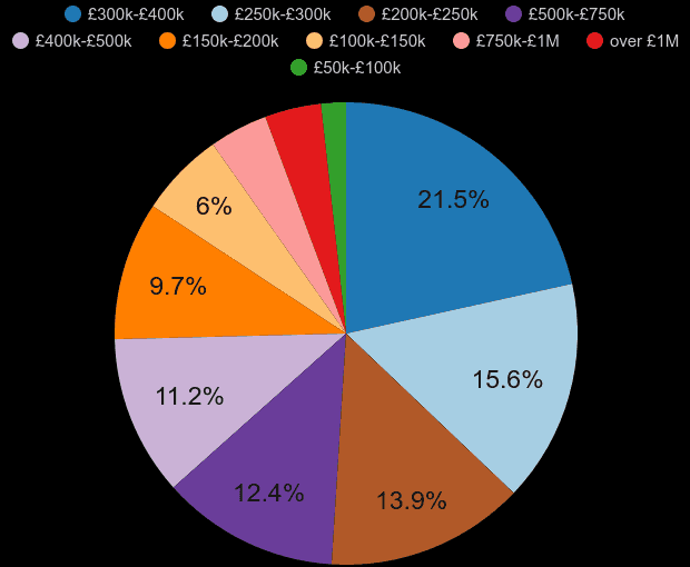 Southampton property sales share by price range