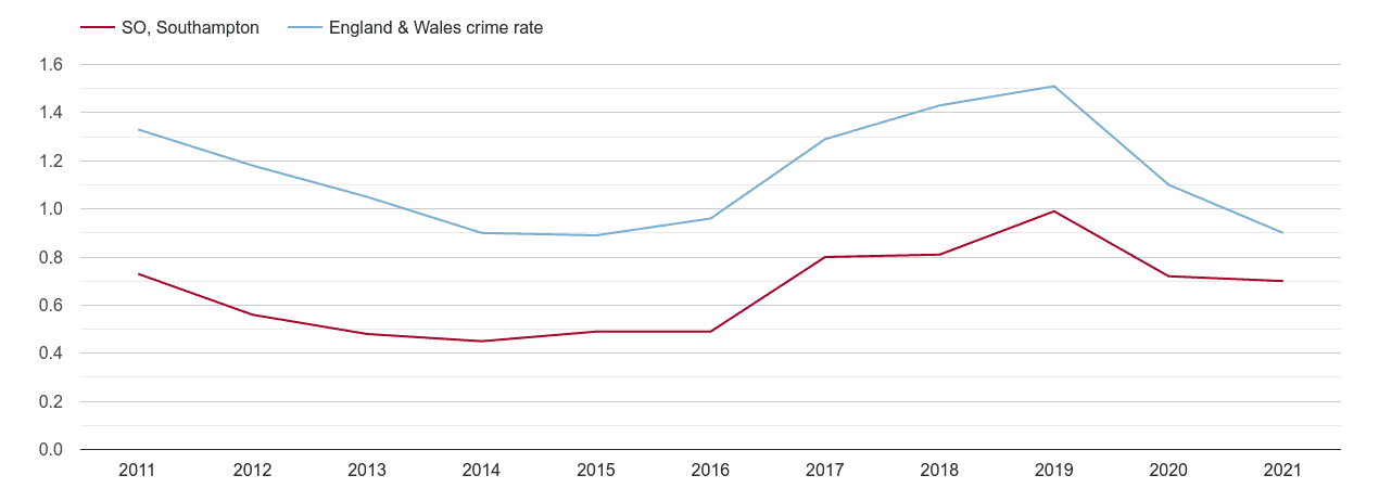 Southampton robbery crime rate