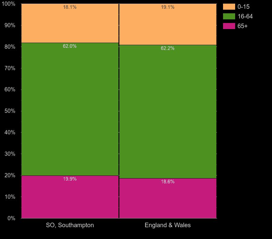 Southampton working age population share