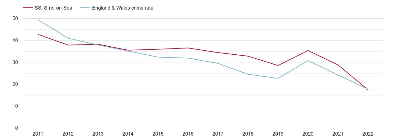 Southend on Sea antisocial behaviour crime rate