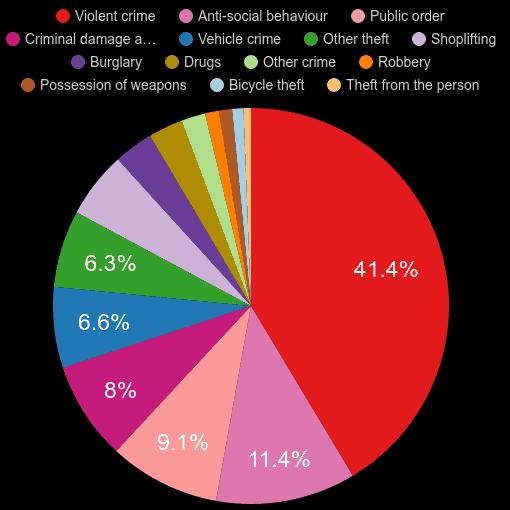 Southend on Sea crime statistics