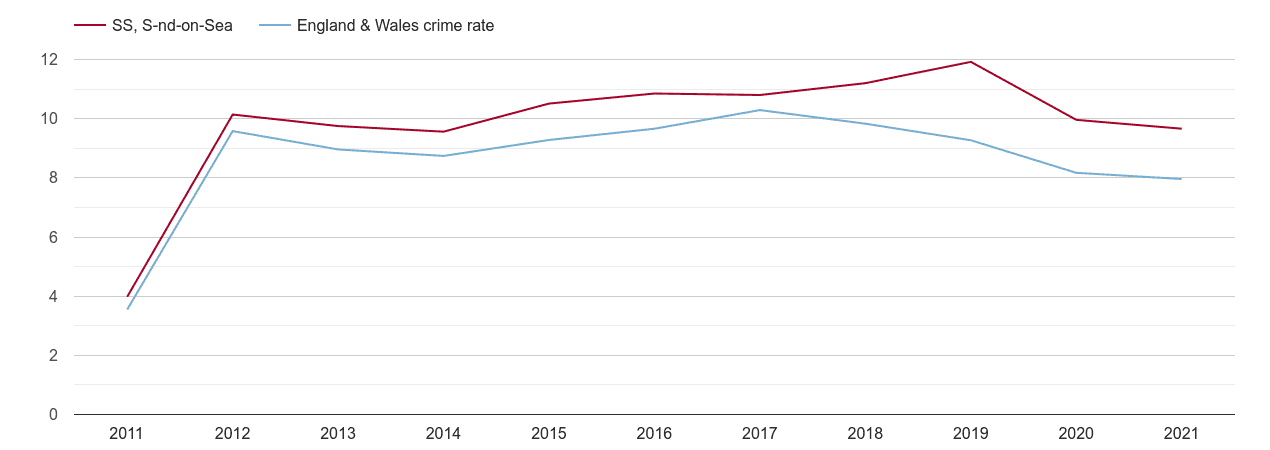 Southend on Sea criminal damage and arson crime rate