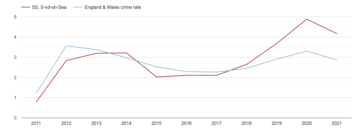 Southend on Sea drugs crime rate
