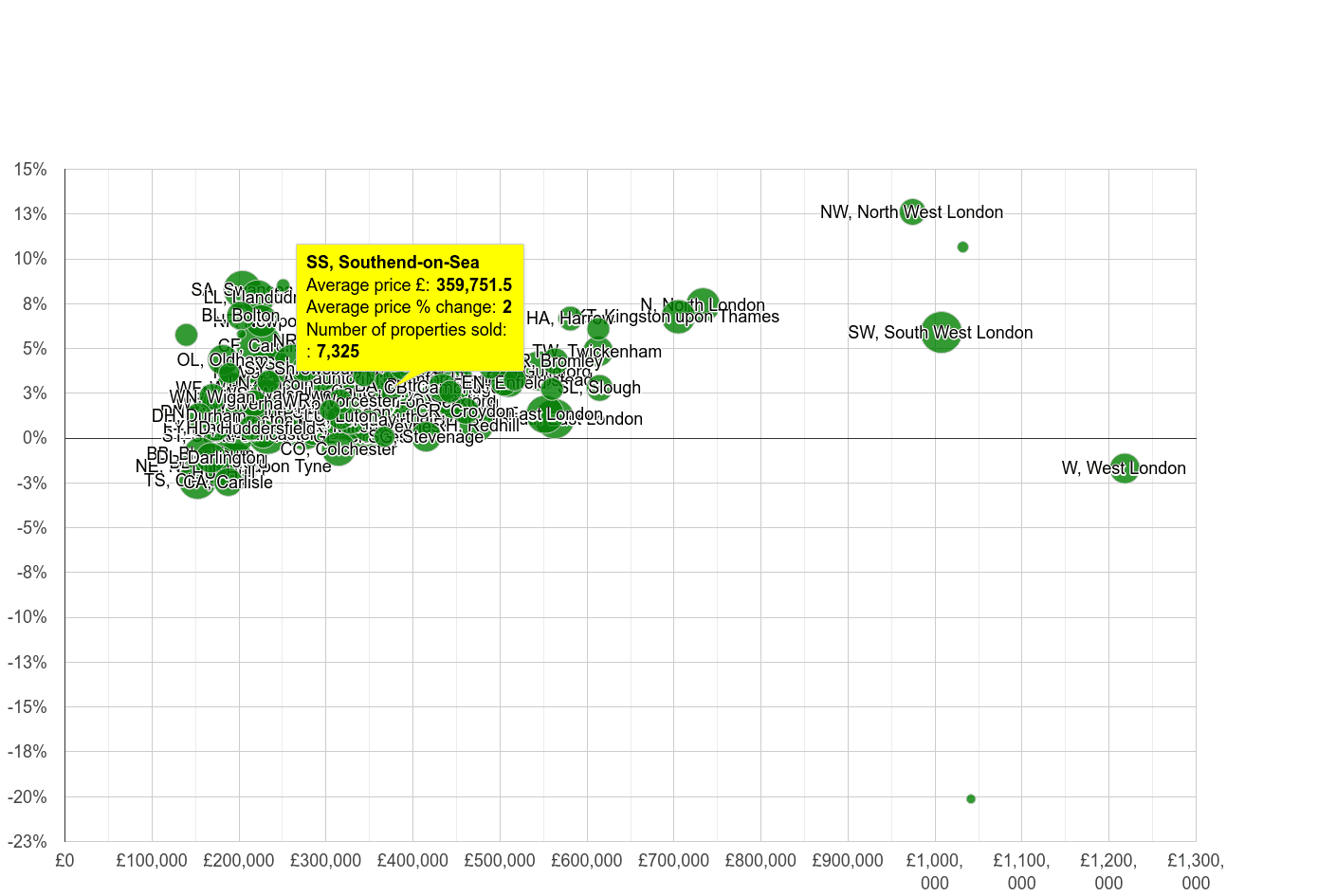 Southend on Sea house prices compared to other areas