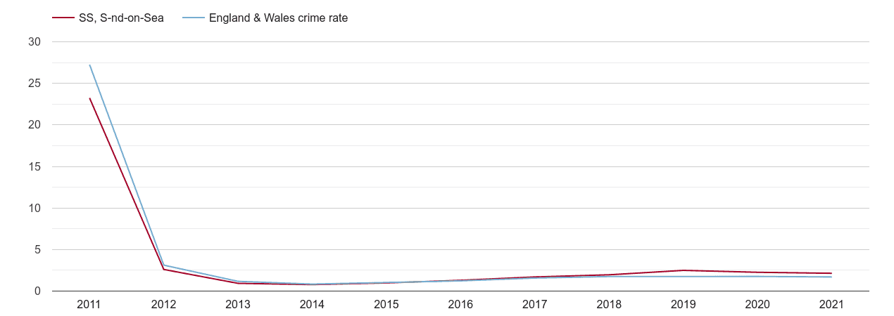 Southend on Sea other crime rate