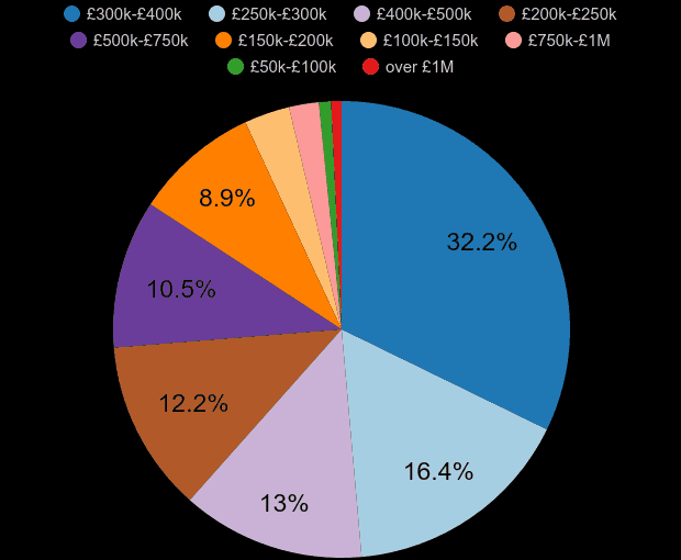 Southend on Sea property sales share by price range