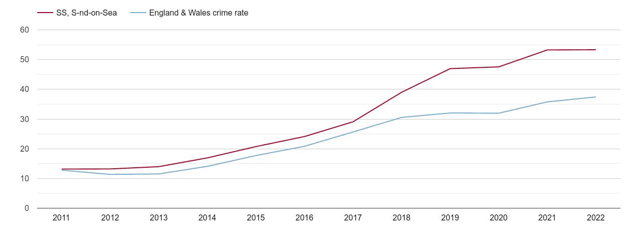 Southend on Sea violent crime rate