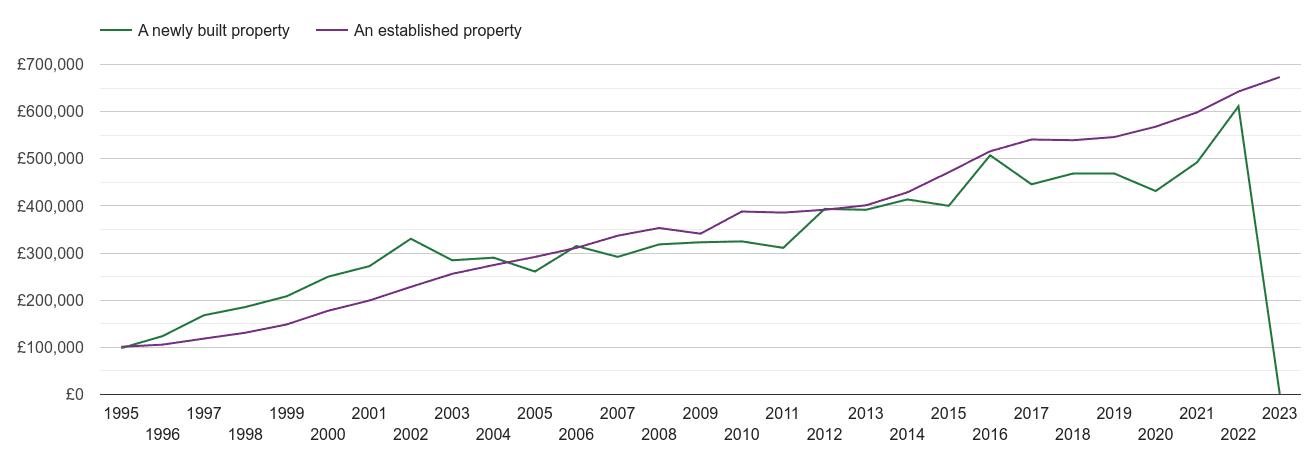 St Albans house prices new vs established
