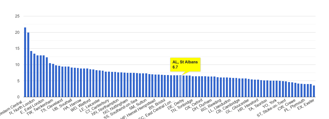 St Albans other theft crime rate rank
