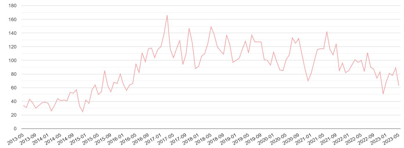 St Albans public order crime volume