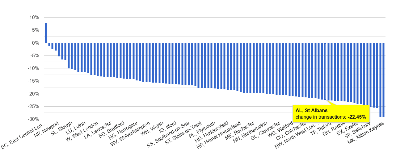 St Albans sales volume change rank