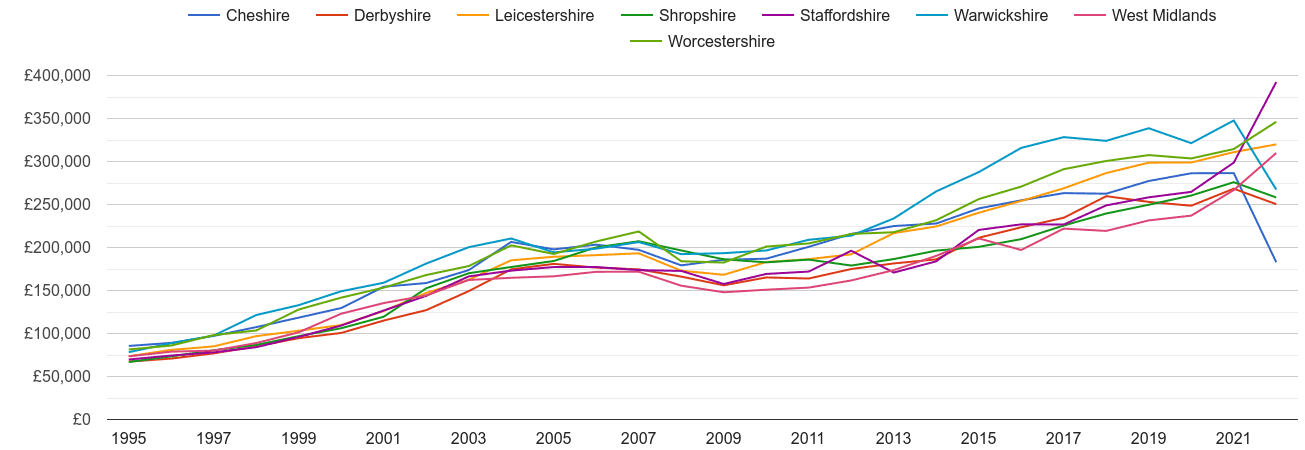 Staffordshire new home prices and nearby counties